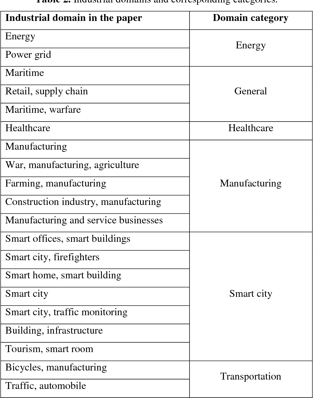 PDF] Open source in Industrial Internet of Things: a systematic