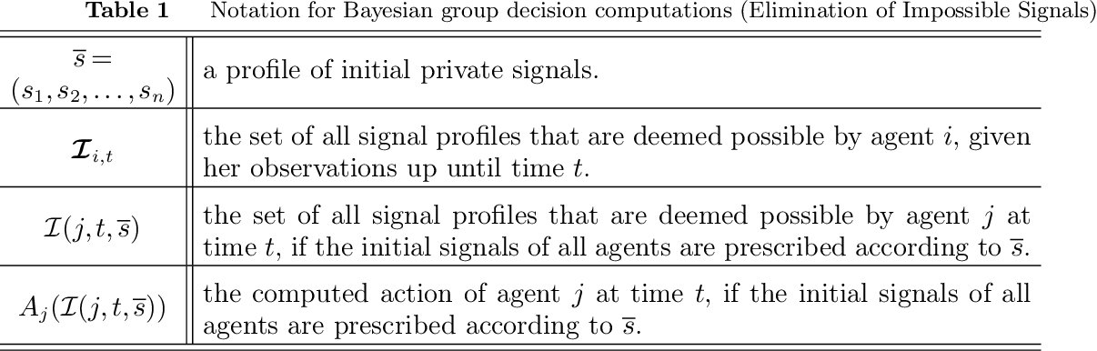 Figure 2 for Bayesian Decision Making in Groups is Hard