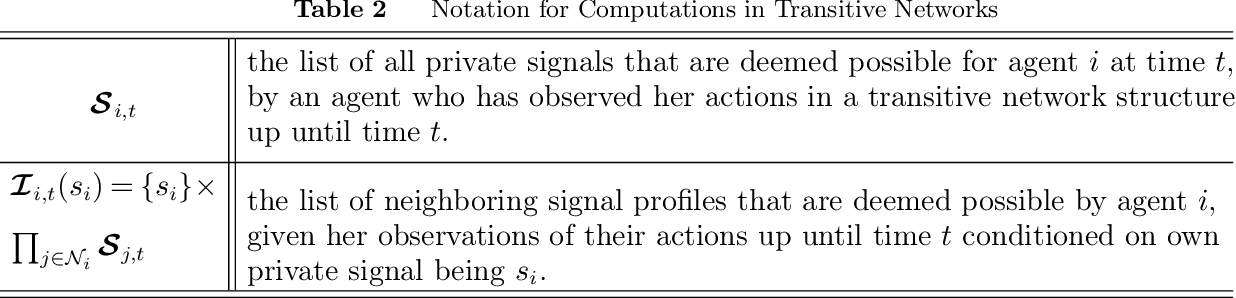 Figure 4 for Bayesian Decision Making in Groups is Hard