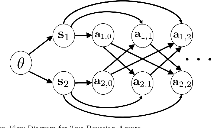 Figure 1 for Bayesian Decision Making in Groups is Hard