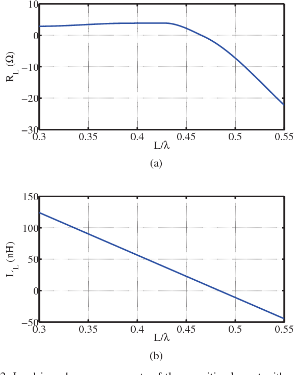 Fig. 2: Load impedance components of the parasitic element with respect to the length, required to compensate for the mutual coupling between the array elements. (a) resistive component (b) reactive component.