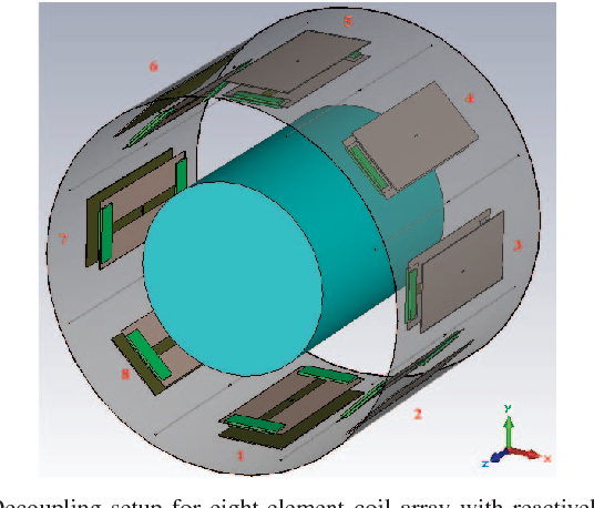 Fig. 4: Decoupling setup for eight-element coil array with reactively loaded parasitic antennas in between.