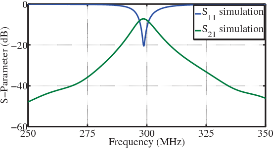 Fig. 10: Simulated s-parameters for two-element coil array without a reactively loaded parasitic antenna.
