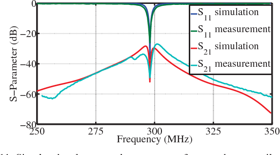 Fig. 11: Simulated and measured s-parameters for two-element coil array with a reactively loaded parasitic antenna.