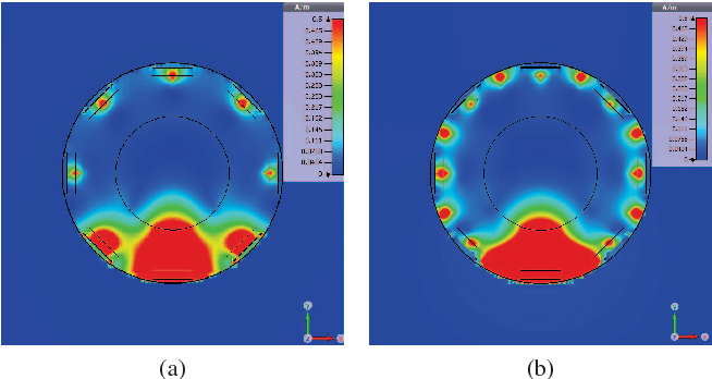 Fig. 7: Simulated | H | fields in a mid-transversal section . (a) without parasitic decoupling element (b) with parasitic decoupling element.