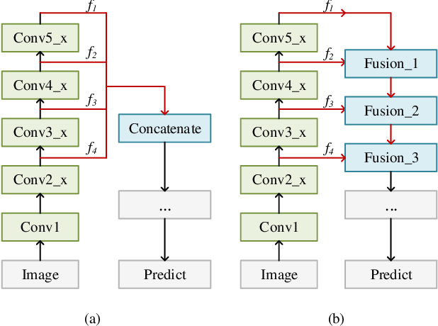 Figure 1 for Towards Interpretable and Robust Hand Detection via Pixel-wise Prediction