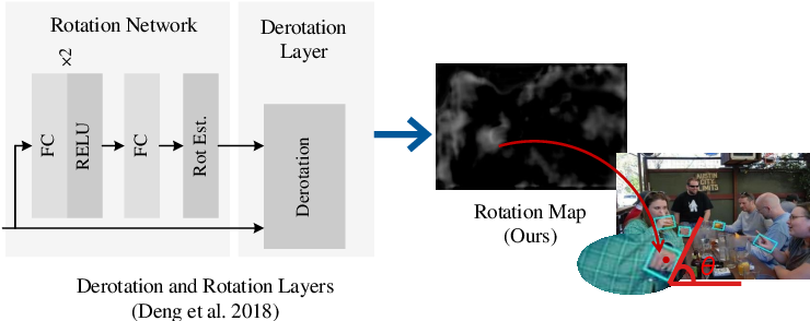 Figure 3 for Towards Interpretable and Robust Hand Detection via Pixel-wise Prediction