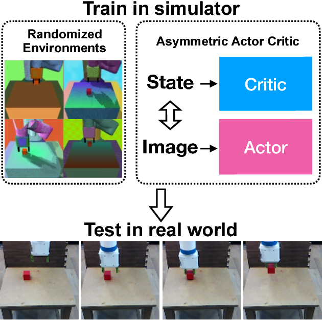 Figure 1 for Asymmetric Actor Critic for Image-Based Robot Learning