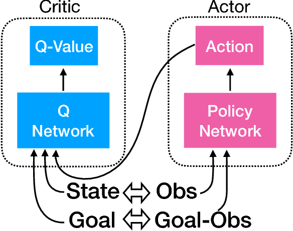 Figure 2 for Asymmetric Actor Critic for Image-Based Robot Learning