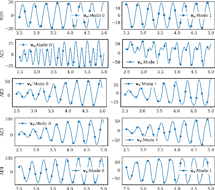 Figure 3 for Data-driven reduced order modeling of environmental hydrodynamics using deep autoencoders and neural ODEs