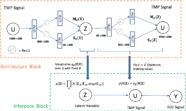 Figure 1 for Generative Modeling and Inverse Imaging of Cardiac Transmembrane Potential