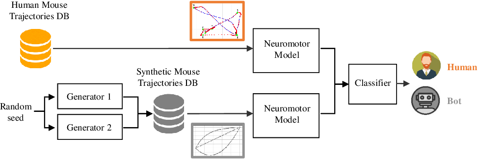 Figure 1 for BeCAPTCHA-Mouse: Synthetic Mouse Trajectories and Improved Bot Detection