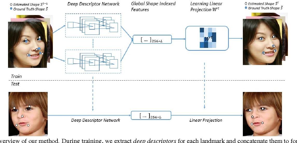Figure 3 for Face Alignment by Local Deep Descriptor Regression