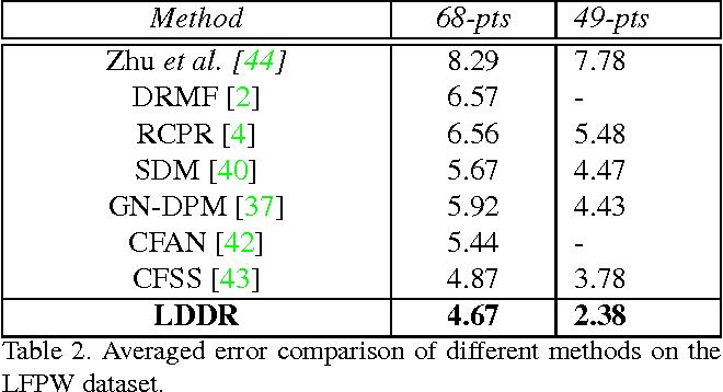 Figure 4 for Face Alignment by Local Deep Descriptor Regression