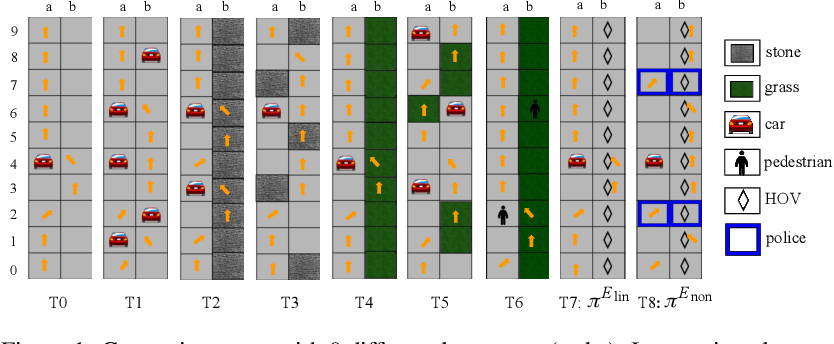 Figure 1 for Interactive Teaching Algorithms for Inverse Reinforcement Learning