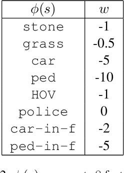 Figure 2 for Interactive Teaching Algorithms for Inverse Reinforcement Learning