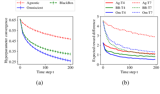 Figure 3 for Interactive Teaching Algorithms for Inverse Reinforcement Learning