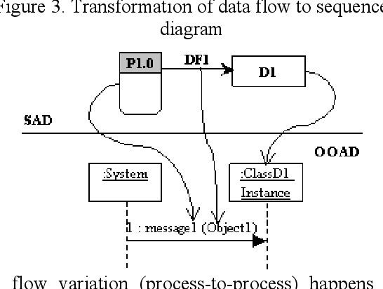 transformation of data flow to sequence diagram