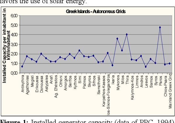 PDF] GRADUAL INTRODUCTION OF PHOTOVOLTAIC SYSTEMS IN GREEK, ITALIAN