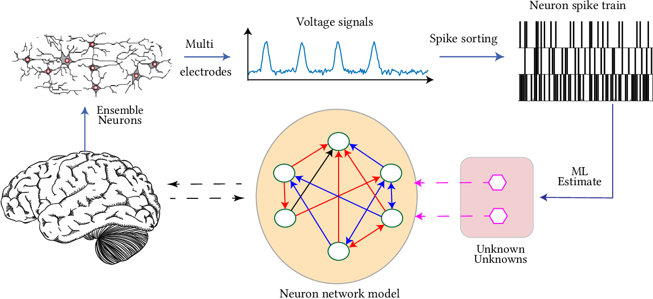 Figure 1 for Data-driven Perception of Neuron Point Process with Unknown Unknowns