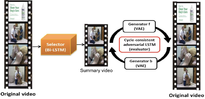 Figure 1 for Cycle-SUM: Cycle-consistent Adversarial LSTM Networks for Unsupervised Video Summarization