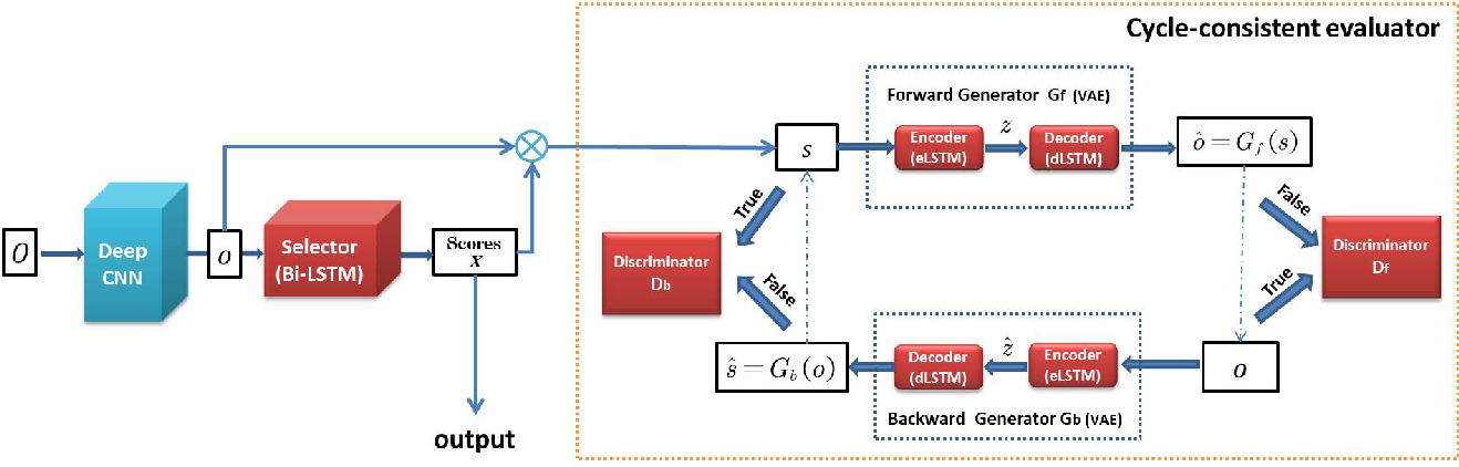 Figure 3 for Cycle-SUM: Cycle-consistent Adversarial LSTM Networks for Unsupervised Video Summarization