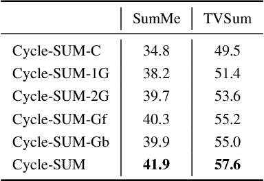 Figure 4 for Cycle-SUM: Cycle-consistent Adversarial LSTM Networks for Unsupervised Video Summarization