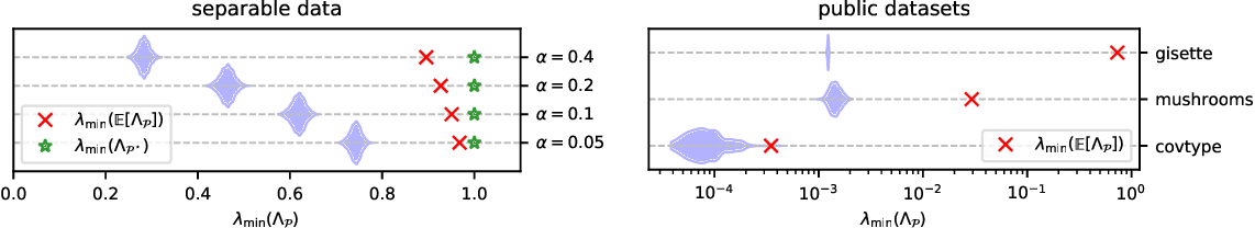 Figure 3 for Randomized Block-Diagonal Preconditioning for Parallel Learning