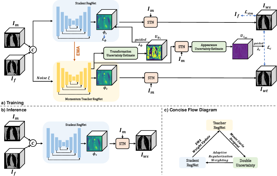 Figure 1 for Double-Uncertainty Assisted Spatial and Temporal Regularization Weighting for Learning-based Registration