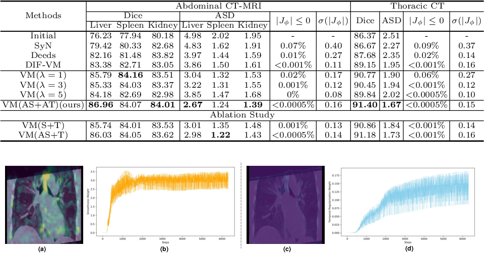 Figure 2 for Double-Uncertainty Assisted Spatial and Temporal Regularization Weighting for Learning-based Registration
