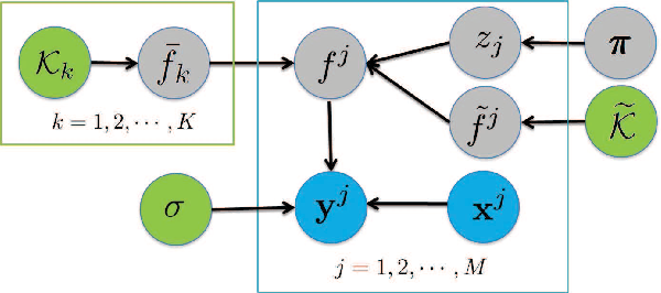 Figure 1 for Nonparametric Bayesian Mixed-effect Model: a Sparse Gaussian Process Approach