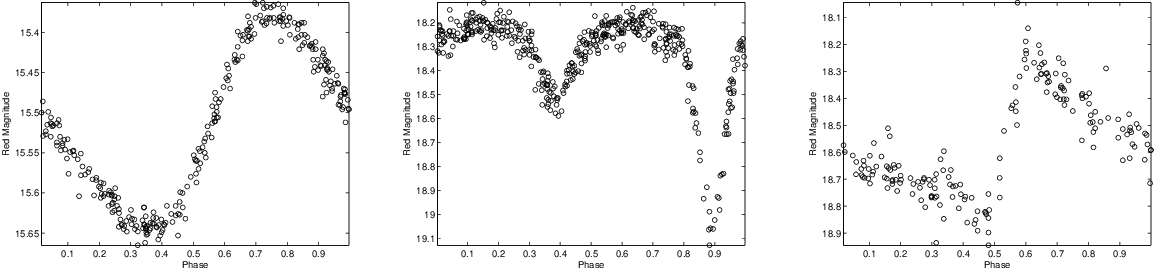 Figure 4 for Nonparametric Bayesian Mixed-effect Model: a Sparse Gaussian Process Approach