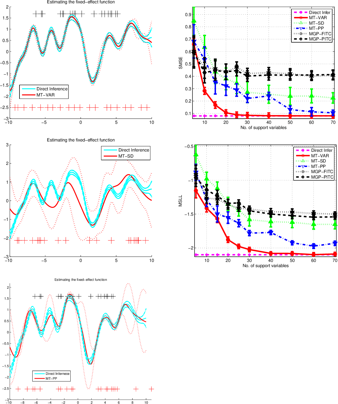 Figure 2 for Nonparametric Bayesian Mixed-effect Model: a Sparse Gaussian Process Approach