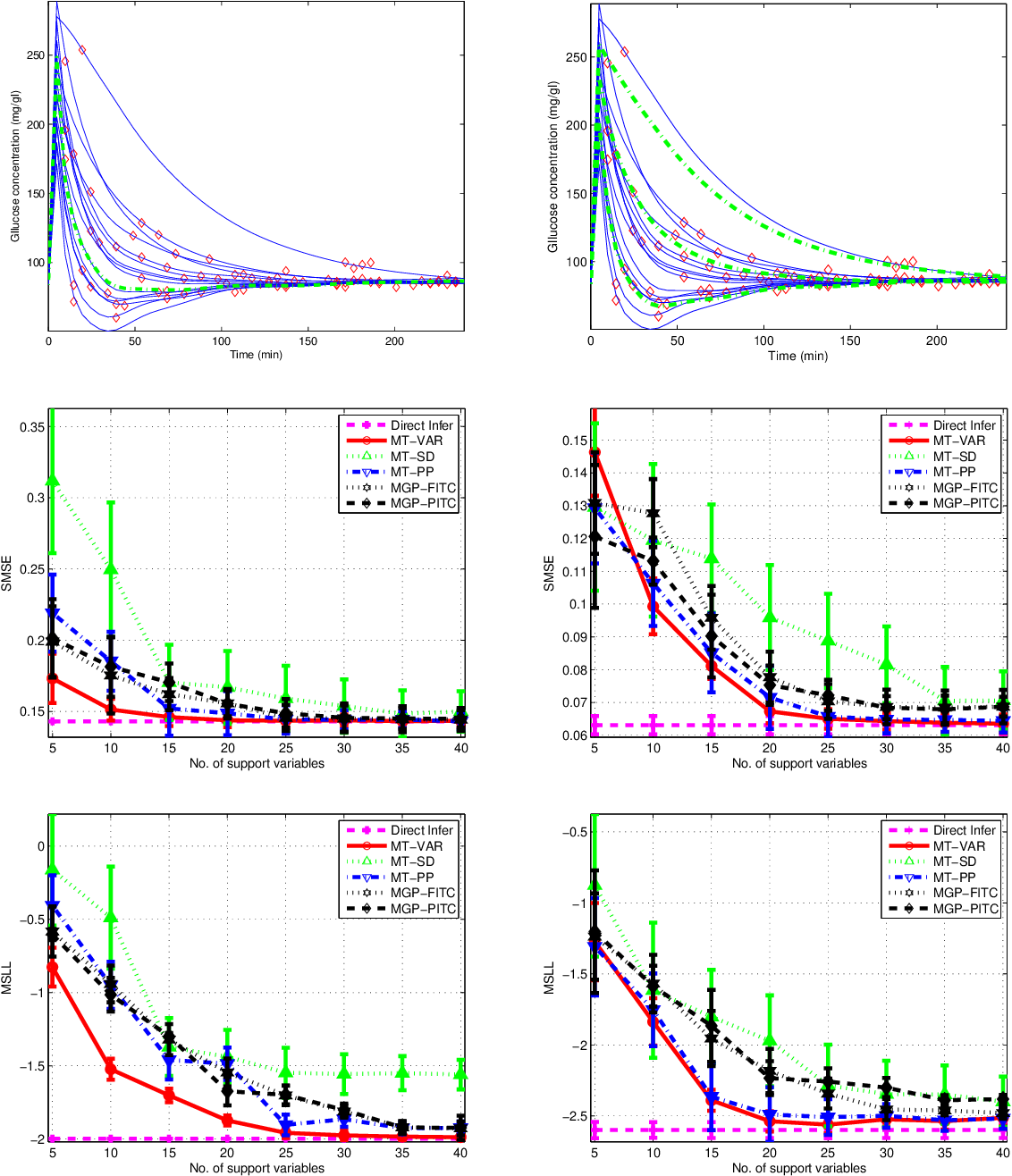 Figure 3 for Nonparametric Bayesian Mixed-effect Model: a Sparse Gaussian Process Approach
