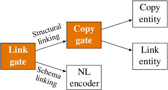 Figure 3 for A Tale of Two Linkings: Dynamically Gating between Schema Linking and Structural Linking for Text-to-SQL Parsing