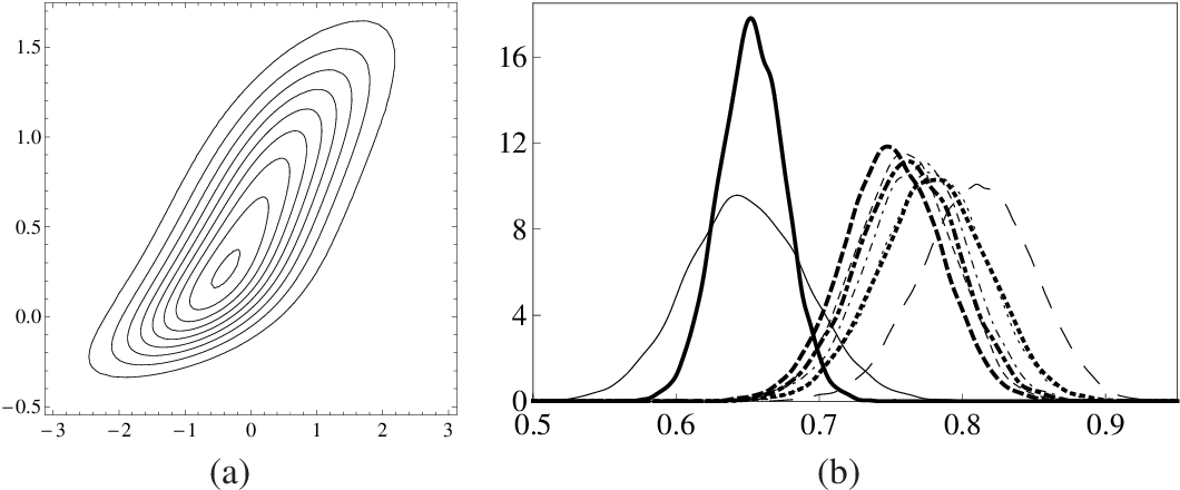 Figure 1 from On nonparametric inference for $P(X<