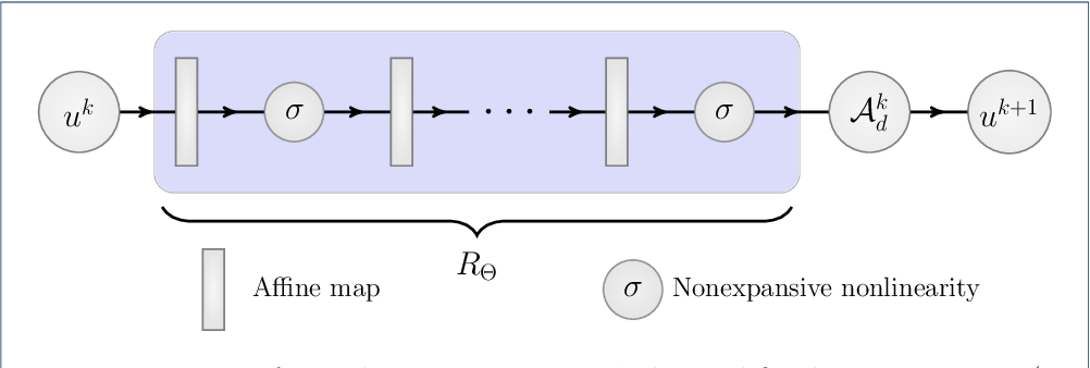 Figure 1 for Feasibility-based Fixed Point Networks