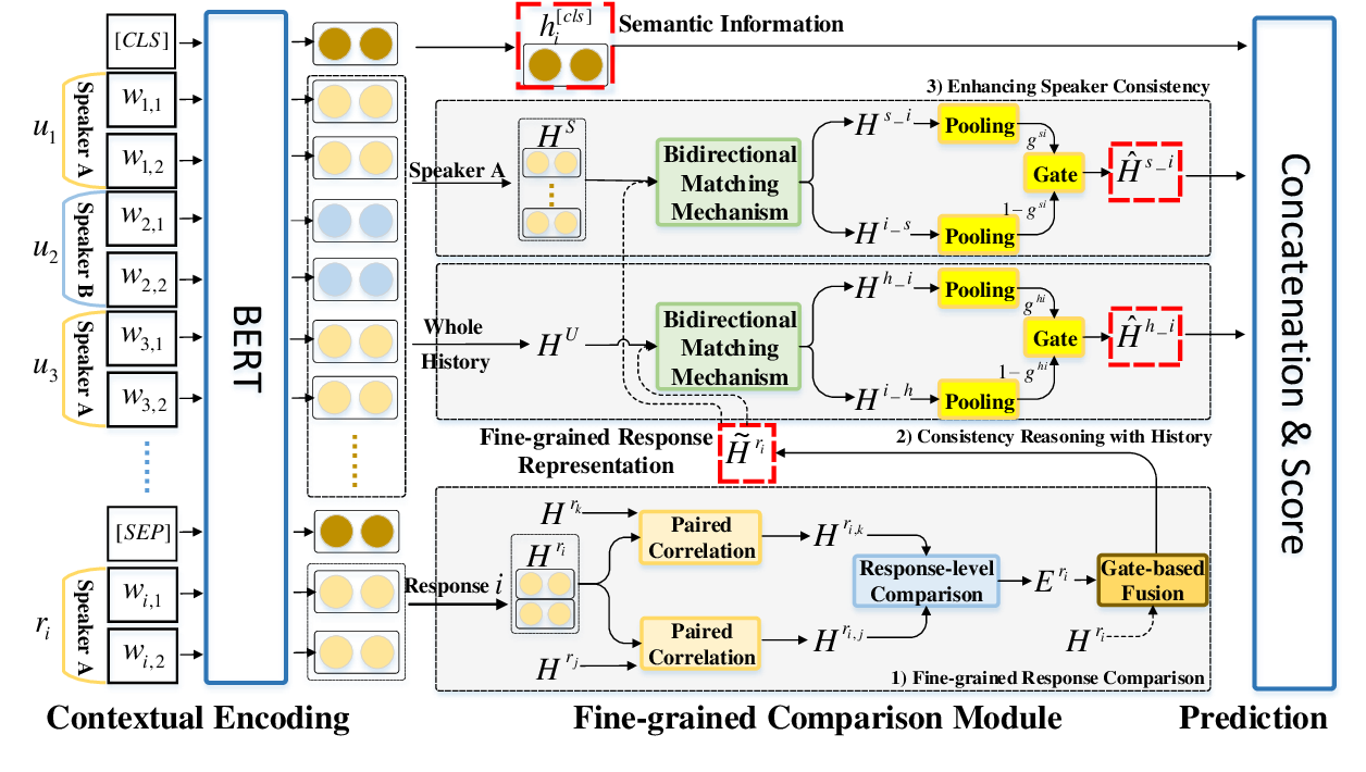 Figure 2 for FCM: A Fine-grained Comparison Model for Multi-turn Dialogue Reasoning