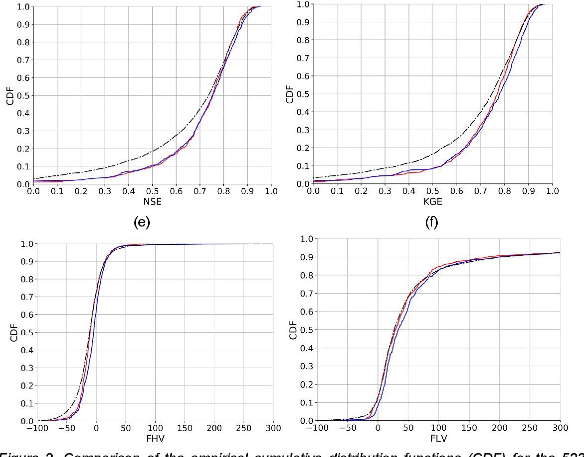 Figure 4 for Continental-scale streamflow modeling of basins with reservoirs: a demonstration of effectiveness and a delineation of challenges