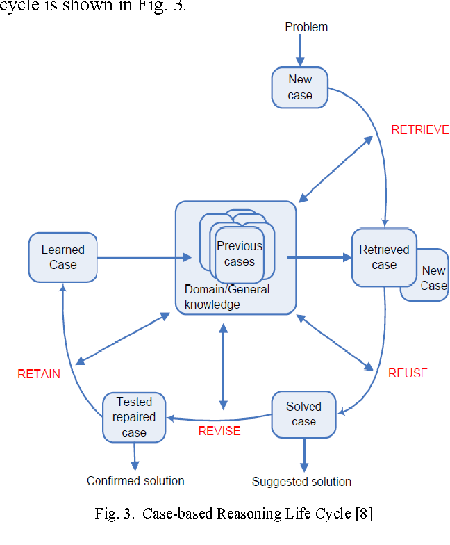 PDF] A Decision Support System for Game-Based Simulative Environment