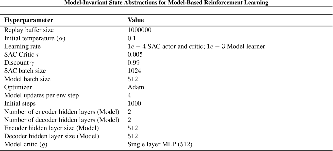 Figure 3 for Model-Invariant State Abstractions for Model-Based Reinforcement Learning