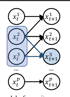 Figure 1 for Model-Invariant State Abstractions for Model-Based Reinforcement Learning