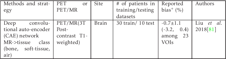 Figure 1 for Machine Learning in Quantitative PET Imaging