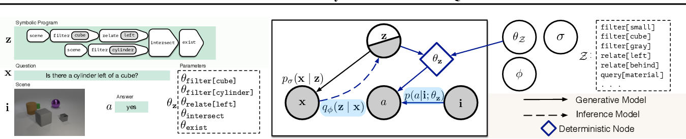 Figure 1 for Probabilistic Neural-symbolic Models for Interpretable Visual Question Answering
