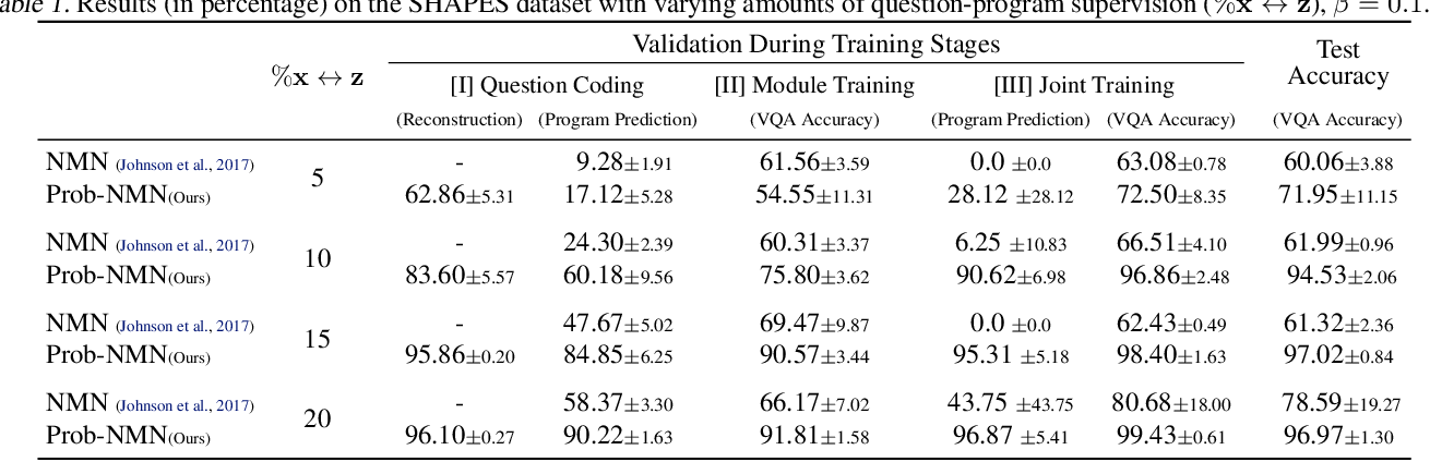 Figure 2 for Probabilistic Neural-symbolic Models for Interpretable Visual Question Answering