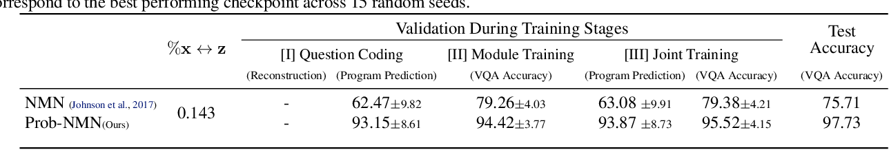 Figure 4 for Probabilistic Neural-symbolic Models for Interpretable Visual Question Answering