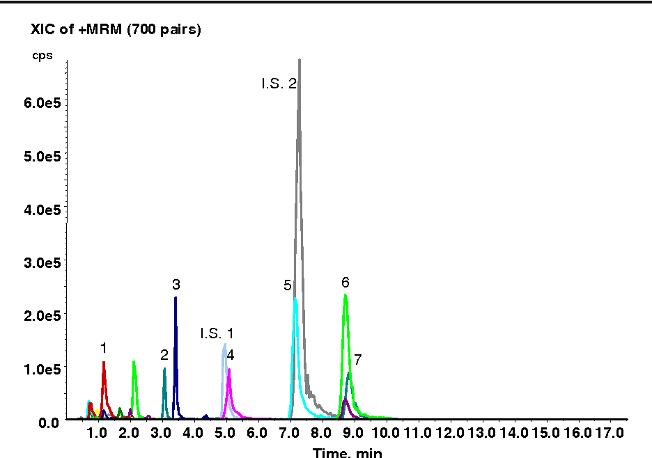 Figure 3 from Detection and identification of 700 drugs by