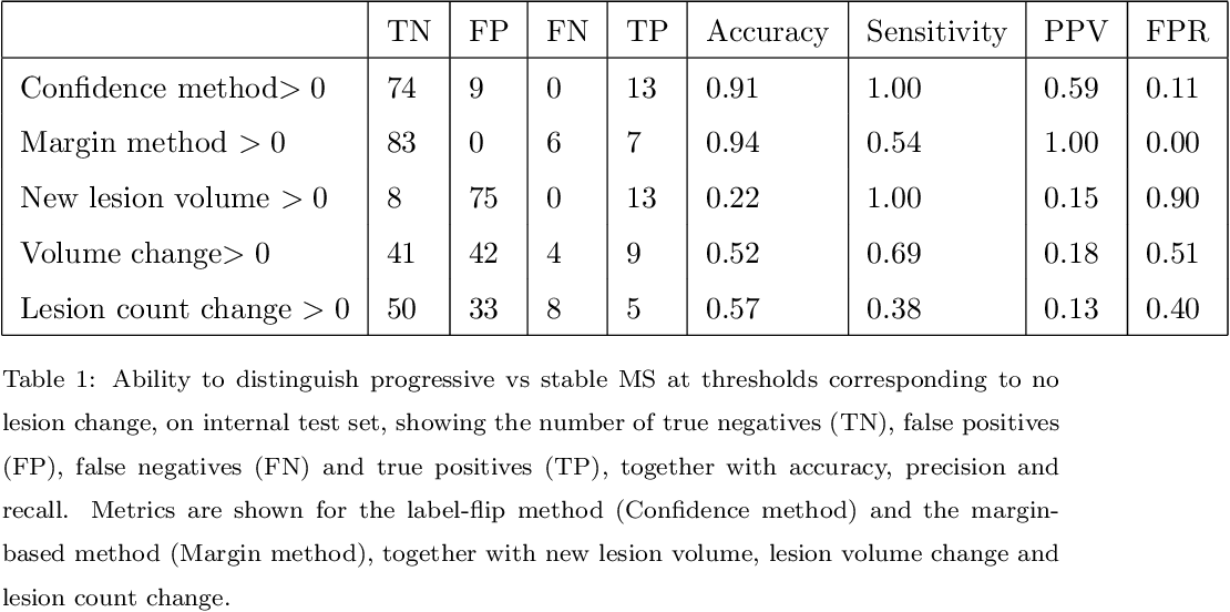 Figure 2 for Automatic detection of lesion load change in Multiple Sclerosis using convolutional neural networks with segmentation confidence