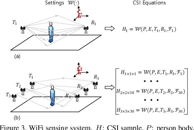 Figure 3 for Person-in-WiFi: Fine-grained Person Perception using WiFi