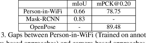 Figure 4 for Person-in-WiFi: Fine-grained Person Perception using WiFi